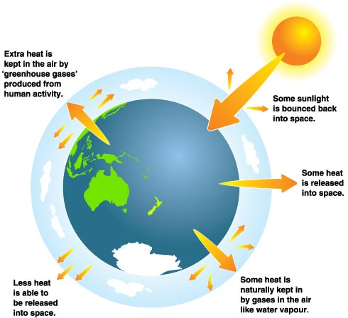 an analysis of the causes and effects of global warming an urgent environmental problem